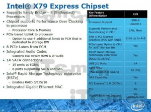 Intel to launch X79 express chipset for sandy bridge